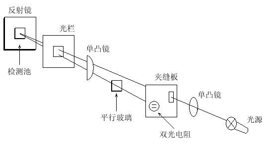 双光敏电阻是测量电桥的两个桥臂,当参比池和测量池流过相同的溶剂时
